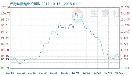 1月11日甲醇与醋酸比价指数图