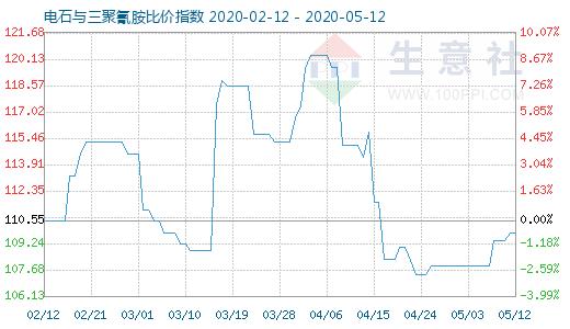 【现货资讯】5月12日电石与三聚氰胺比价指数为109.86
