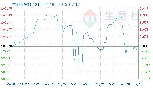 7月17日铜与铜排比价指数图