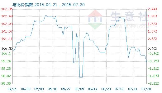 7月20日铜与铜排比价指数图