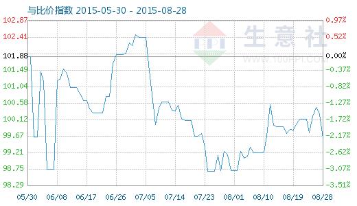 8月28日銅與銅排比價指數圖
