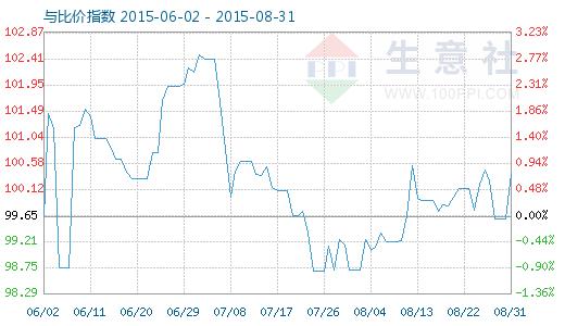 8月31日铜与铜排比价指数图