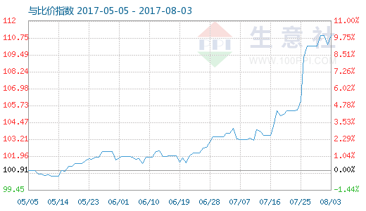 8月3日銅與銅排比價指數圖