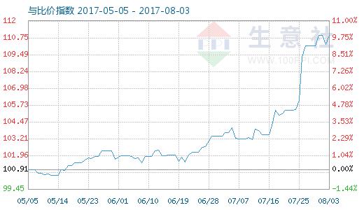 8月3日铜与铜排比价指数图