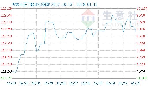 1月11日丙烯与正丁醇比价指数图