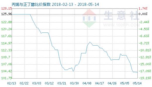 5月14日丙烯与正丁醇比价指数图