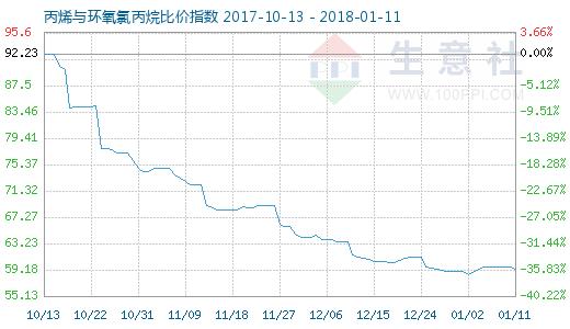 1月11日丙烯与环氧氯丙烷比价指数图