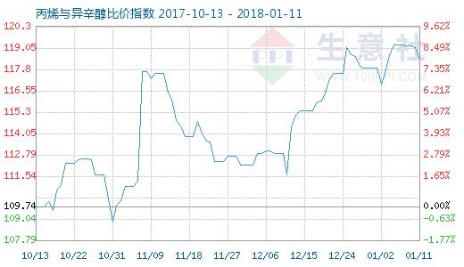 1月11日丙烯与异辛醇比价指数图