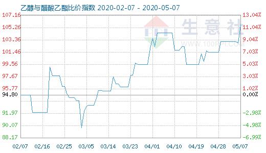 【现货资讯】5月7日乙醇与醋酸乙酯比价指数为105.58