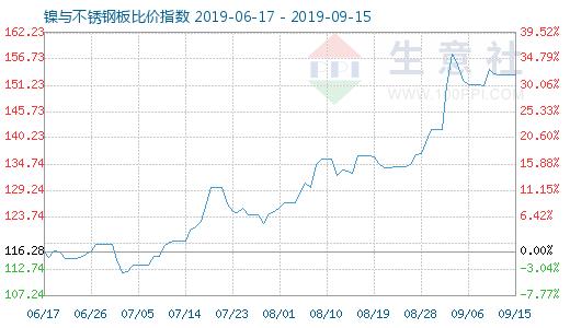 9月15日镍与不锈钢板比价指数图