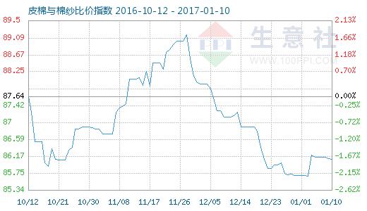 1月10日皮棉与棉纱比价指数图