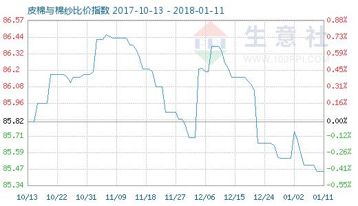 1月11日皮棉与棉纱比价指数图