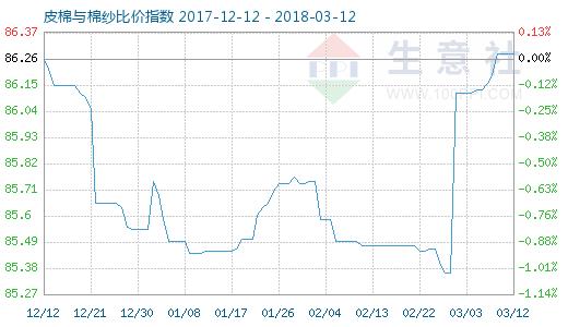 3月12日皮棉与棉纱比价指数图