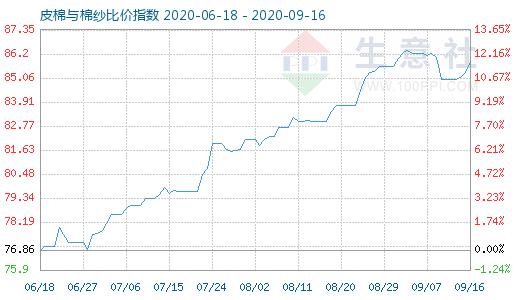 9月16日皮棉与棉纱比价指数为85.