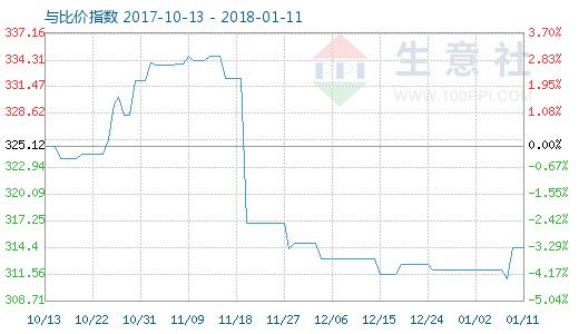 1月11日碳酸锂与玻璃比价指数图
