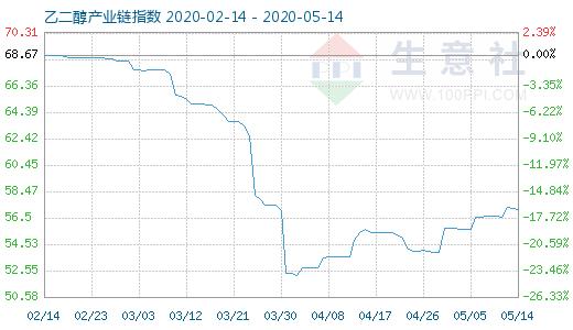 【现货资讯】5月14日乙二醇产业链指数为52.94