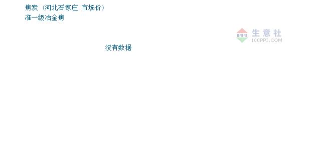 2月20日河北石家庄焦炭市场价格暂稳