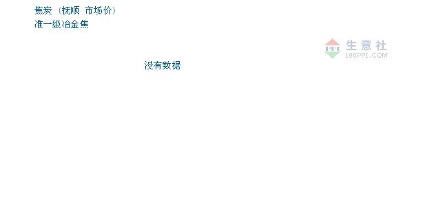 2月13日抚顺焦炭市场价格暂稳