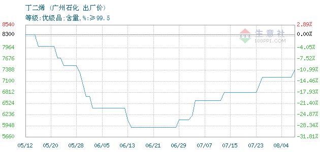 中国石油价格_丁二烯价格, 2019年07月17日丁二烯价格,中国石油化工