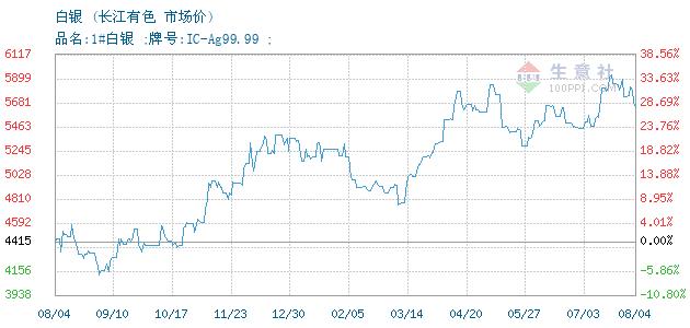 09月20日长江有色白银为4365元