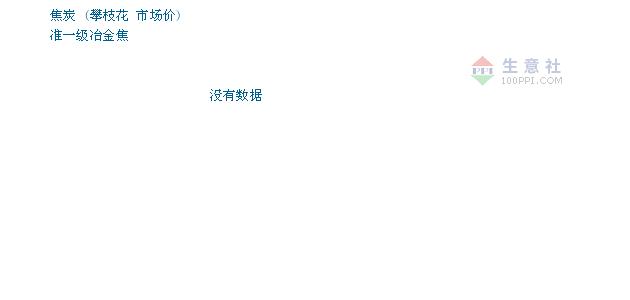 09月23日攀枝花焦炭市场焦炭为2080元