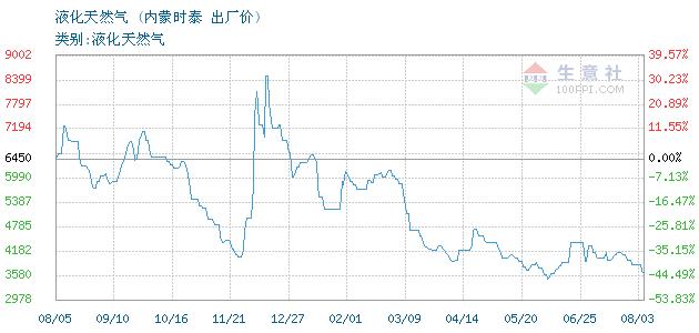 12月04日内蒙时泰液化天然气为44