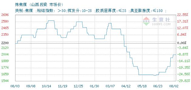 12月04日山西吕梁炼焦煤(焦煤)为