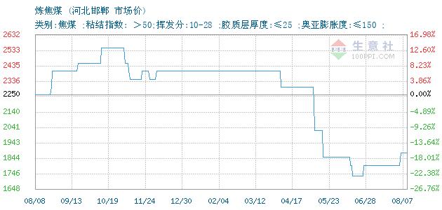12月06日河北邯郸炼焦煤(焦煤)为
