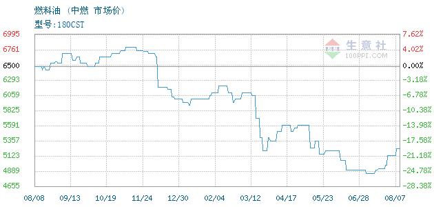 12月06日中燃燃料油为4450元