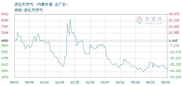 12月09日内蒙时泰液化天然气为43