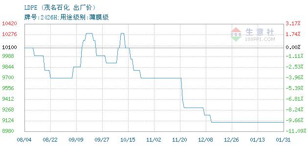 12月09日茂名石化LDPE为8300元