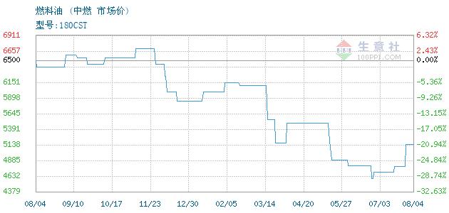12月09日中燃燃料油为4450元