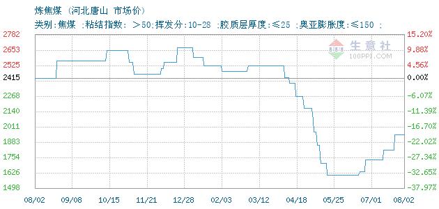 12月10日河北唐山炼焦煤(焦煤)为1485元