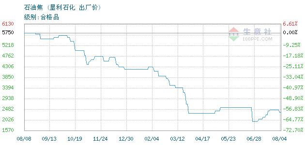 12月10日垦利石化石油焦为1100元