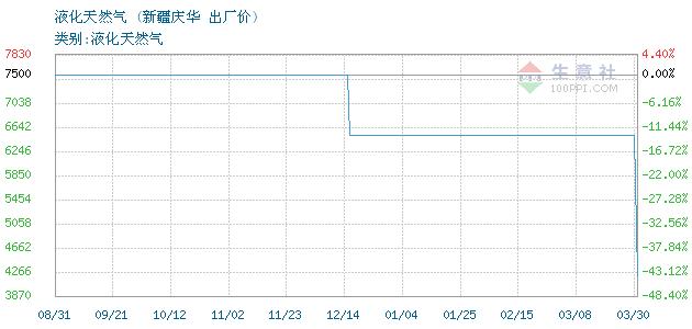 12月13日新疆庆华液化天然气为4300元