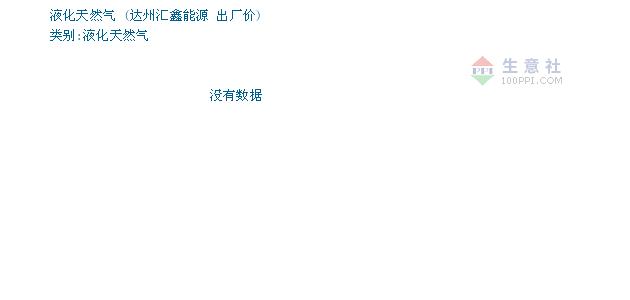 12月13日达州汇鑫能源液化天然气为4050元