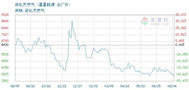 12月13日星星能源液化天然气为4300元