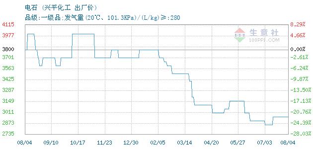 12月13日兴平化工电石为2700元