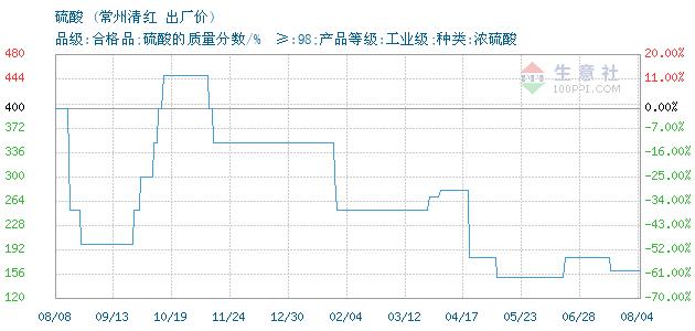 12月13日常州清红硫酸为330元