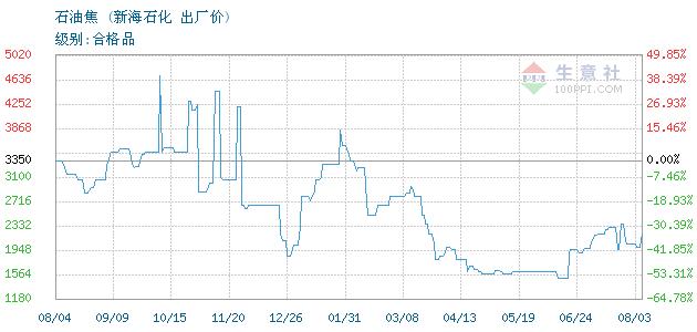 4月19日WTI原油商品指數為71.06