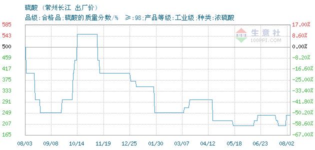 01月13日常州长江硫酸为250元