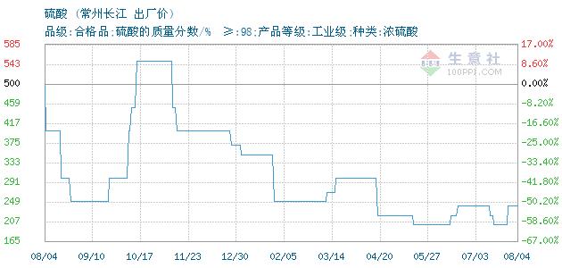 01月14日常州长江硫酸为250元