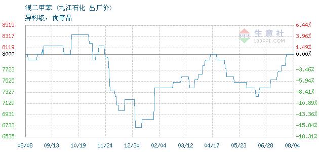 01月17日九江石化混二甲苯为5800元