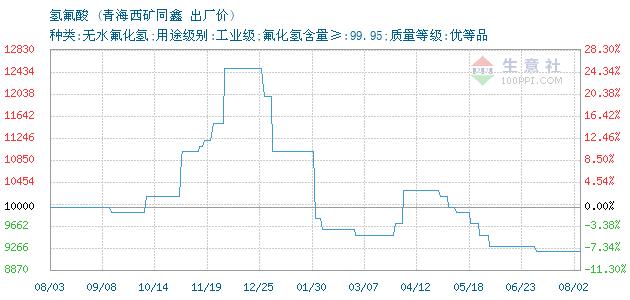 01月17日青海西矿同鑫氢氟酸为90