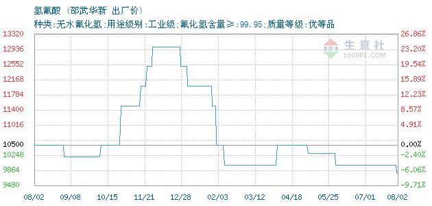 01月17日邵武华新氢氟酸为11000元