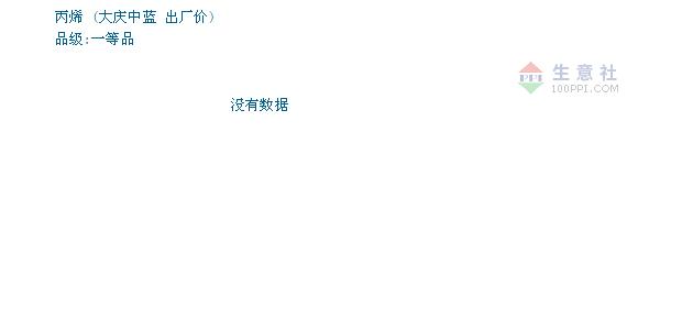 01月19日大庆中蓝丙烯为6352元
