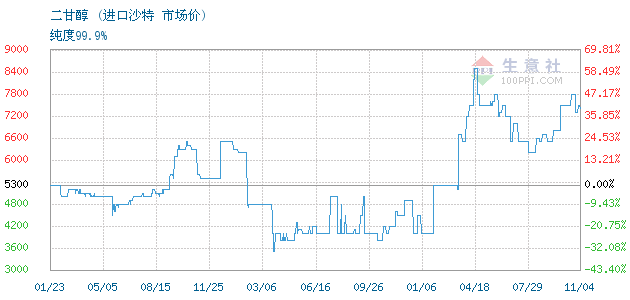 01月19日进口沙特二甘醇为6200元