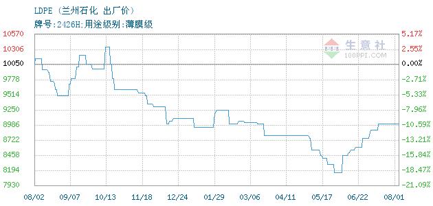 01月19日兰州石化LDPE为8050元