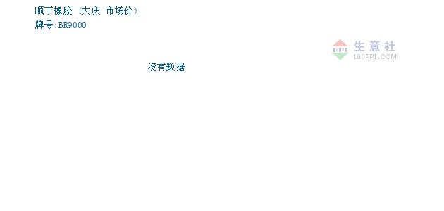 01月19日大庆顺丁橡胶为11300元