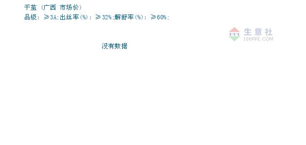 01月20日广西茧丝市场干茧为129000元